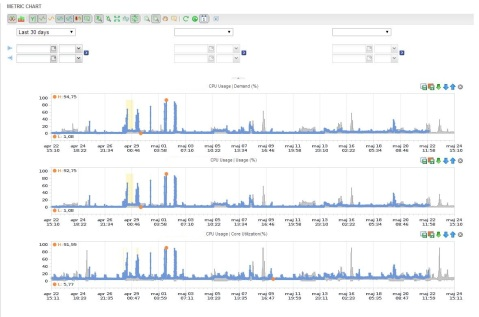 Demand - Usage - Core Util 22 maj